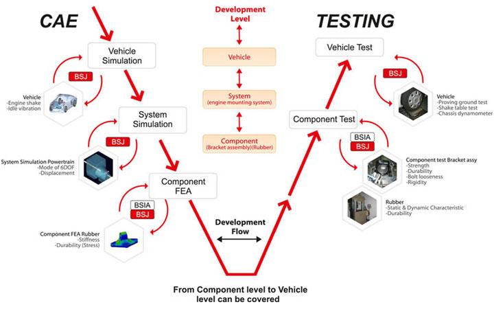Capability test